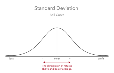 standarddeviation